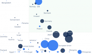 Green recovery spending by country - data visualization screenshot